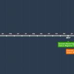 Jangka Hayat Domain Name (Infografik)